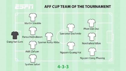 4 tuyển thủ Việt Nam lọt vào Đội hình tiêu biểu AFF Cup 2018 gây tranh cãi của ESPN