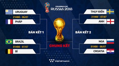 Kèo nhà cái: Tỷ lệ cá cược tài xỉu vòng Tứ kết World Cup 2018