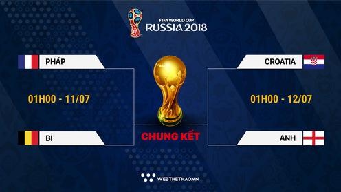 Kèo nhà cái: Tỷ lệ cá cược tài xỉu vòng bán kết World Cup 2018