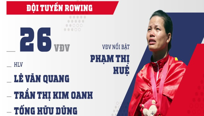 Profile ĐT Rowing Việt Nam tham dự ASIAD 2018